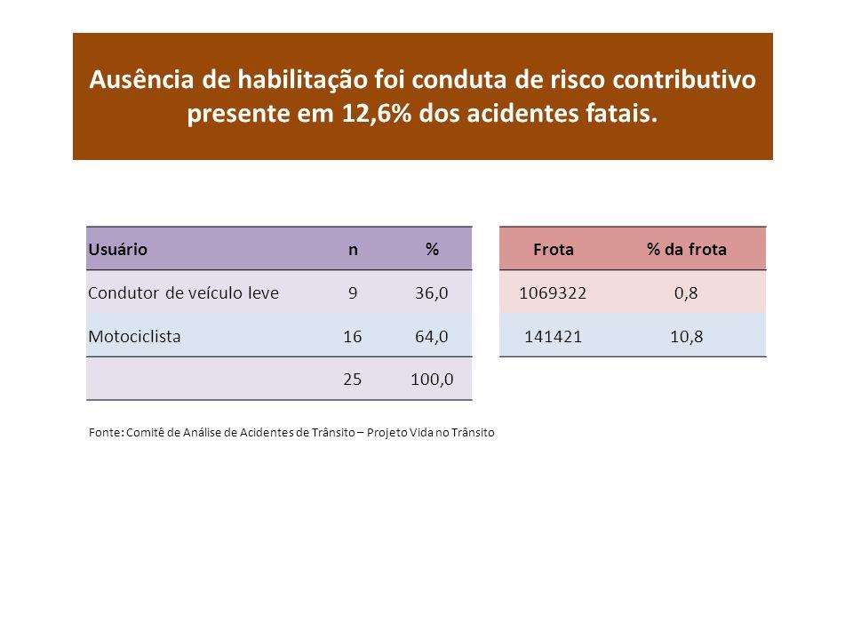 Ausência de habilitação foi conduta de risco contributivo presente em 12,6% dos acidentes fatais. Usuárion%Frota% da frota Condutor de veículo leve936