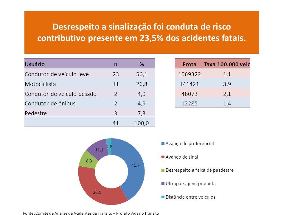Desrespeito a sinalização foi conduta de risco contributivo presente em 23,5% dos acidentes fatais. Usuárion%FrotaTaxa 100.000 veic Condutor de veícul