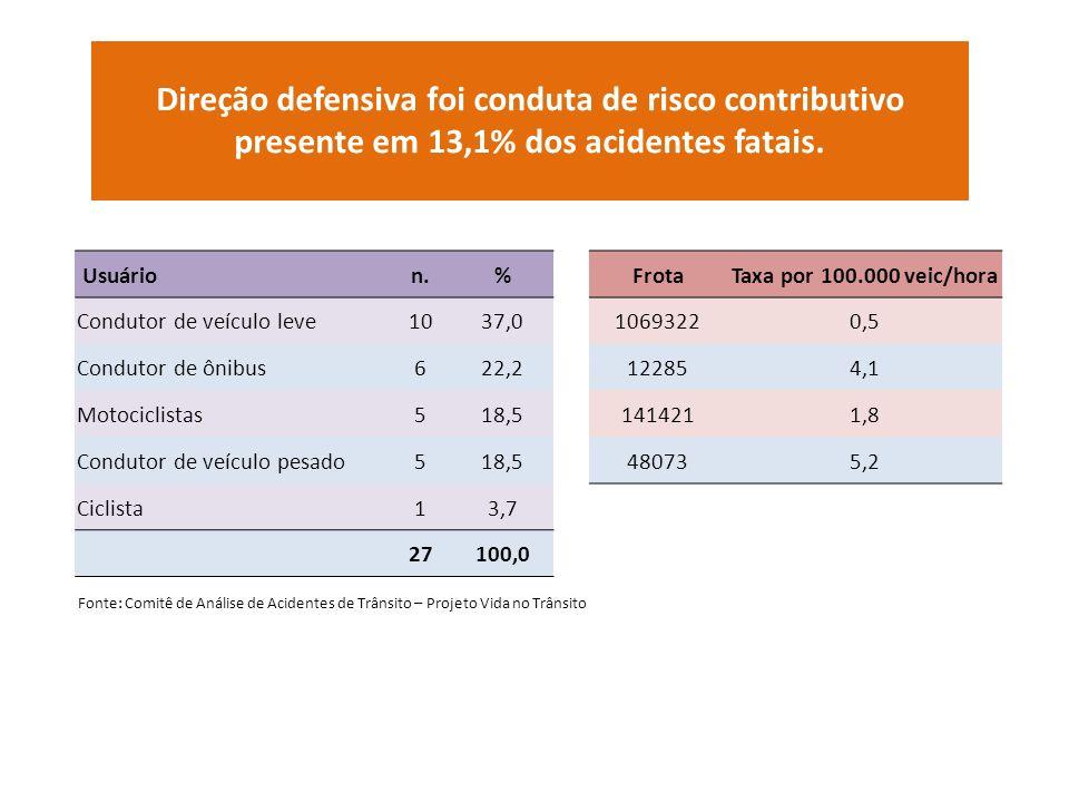 Direção defensiva foi conduta de risco contributivo presente em 13,1% dos acidentes fatais. Usuárion.%FrotaTaxa por 100.000 veic/hora Condutor de veíc