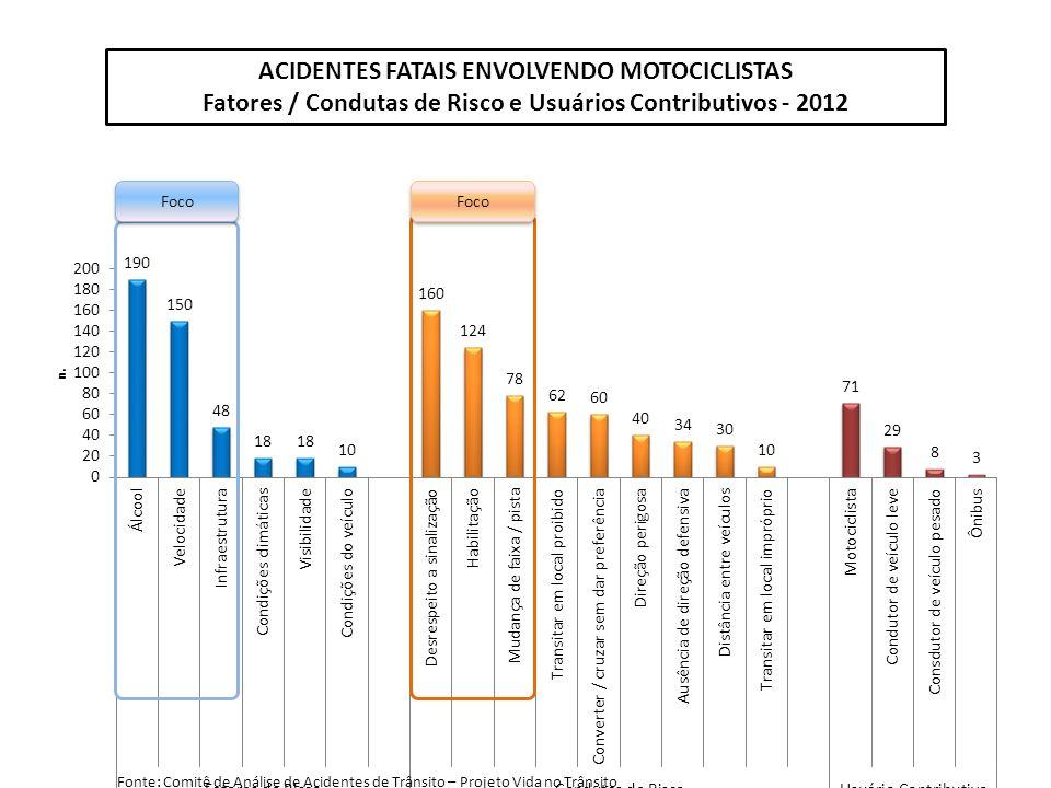 ACIDENTES FATAIS ENVOLVENDO MOTOCICLISTAS Fatores / Condutas de Risco e Usuários Contributivos - 2012 Foco Fonte: Comitê de Análise de Acidentes de Trânsito – Projeto Vida no Trânsito