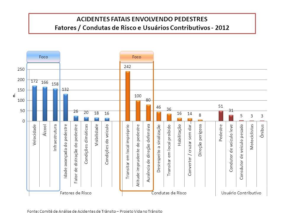 ACIDENTES FATAIS ENVOLVENDO PEDESTRES Fatores / Condutas de Risco e Usuários Contributivos - 2012 Foco Fonte: Comitê de Análise de Acidentes de Trânsito – Projeto Vida no Trânsito