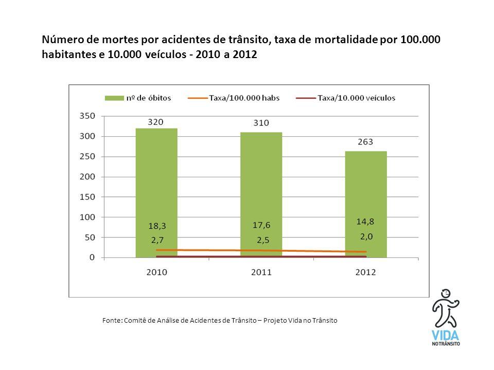 Número de mortes por acidentes de trânsito, taxa de mortalidade por 100.000 habitantes e 10.000 veículos - 2010 a 2012 Fonte: Comitê de Análise de Acidentes de Trânsito – Projeto Vida no Trânsito