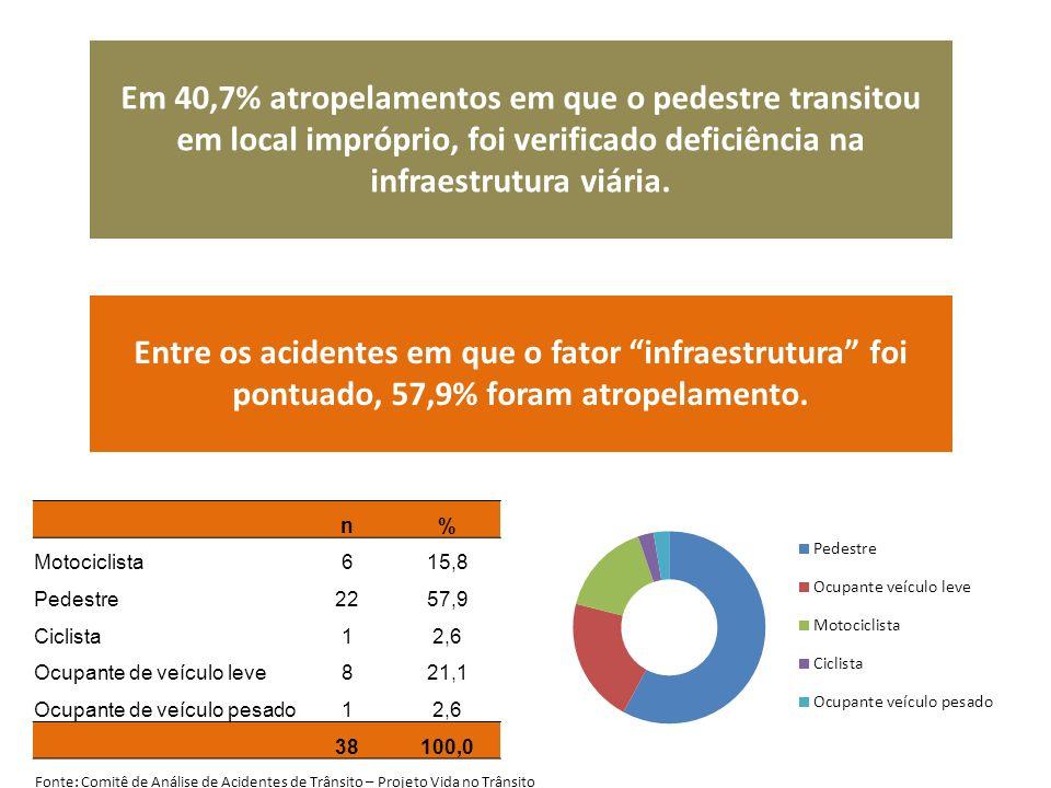 Em 40,7% atropelamentos em que o pedestre transitou em local impróprio, foi verificado deficiência na infraestrutura viária. Entre os acidentes em que