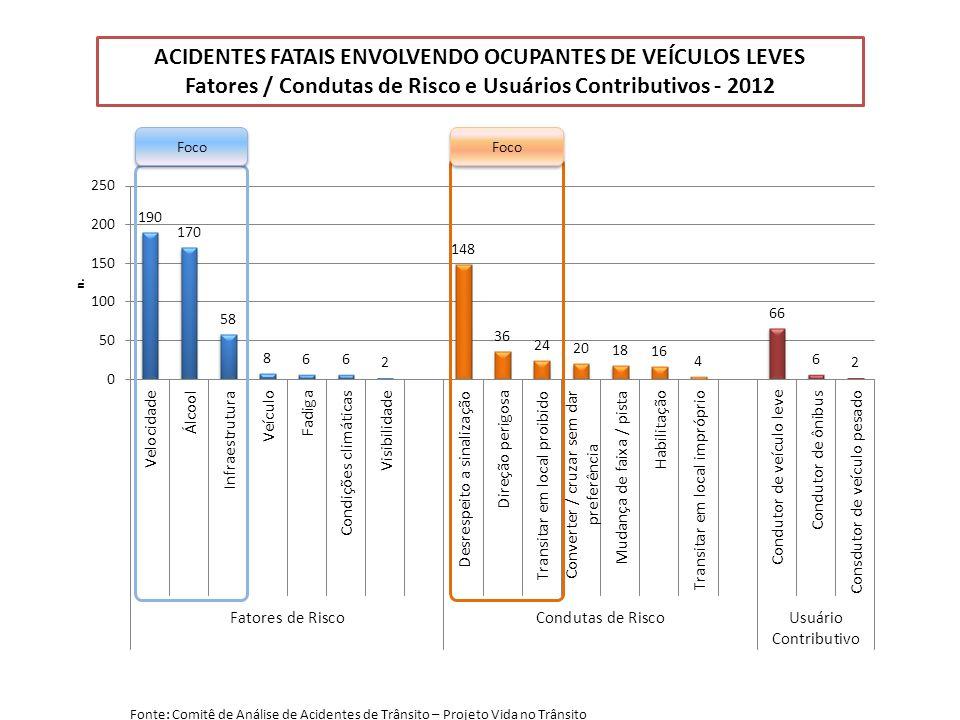 ACIDENTES FATAIS ENVOLVENDO OCUPANTES DE VEÍCULOS LEVES Fatores / Condutas de Risco e Usuários Contributivos - 2012 Foco Fonte: Comitê de Análise de Acidentes de Trânsito – Projeto Vida no Trânsito
