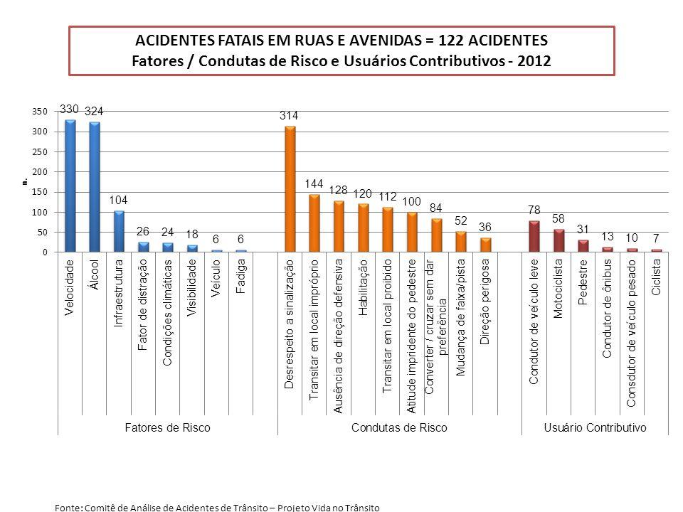 ACIDENTES FATAIS EM RUAS E AVENIDAS = 122 ACIDENTES Fatores / Condutas de Risco e Usuários Contributivos - 2012 Fonte: Comitê de Análise de Acidentes de Trânsito – Projeto Vida no Trânsito