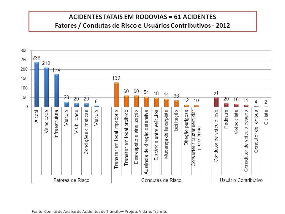 ACIDENTES FATAIS EM RODOVIAS = 61 ACIDENTES Fatores / Condutas de Risco e Usuários Contributivos - 2012 Fonte: Comitê de Análise de Acidentes de Trânsito – Projeto Vida no Trânsito
