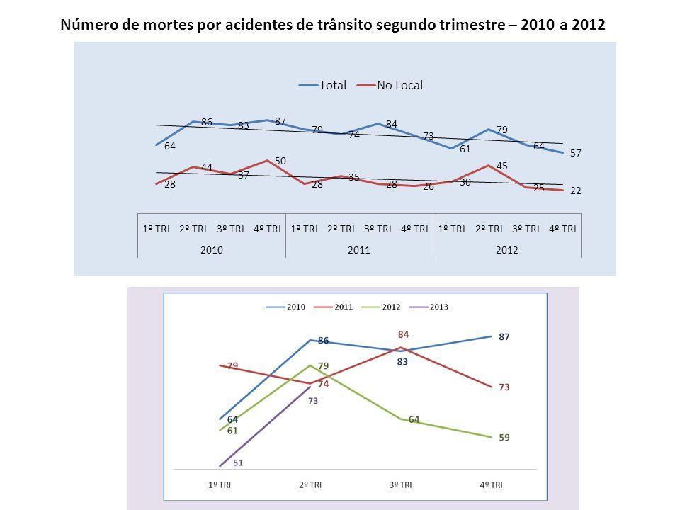 Número de mortes por acidentes de trânsito segundo trimestre – 2010 a 2012