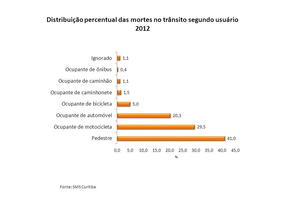 Distribuição percentual das mortes no trânsito segundo usuário 2012 Fonte: SMS Curitiba