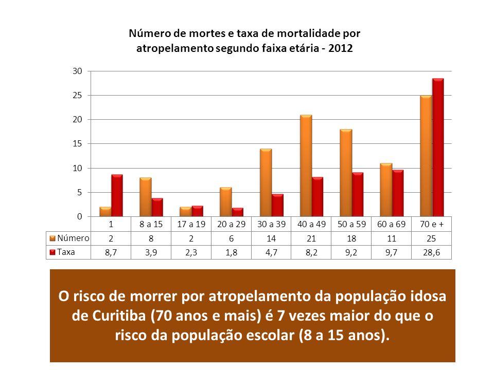 Número de mortes e taxa de mortalidade por atropelamento segundo faixa etária - 2012 O risco de morrer por atropelamento da população idosa de Curitiba (70 anos e mais) é 7 vezes maior do que o risco da população escolar (8 a 15 anos).