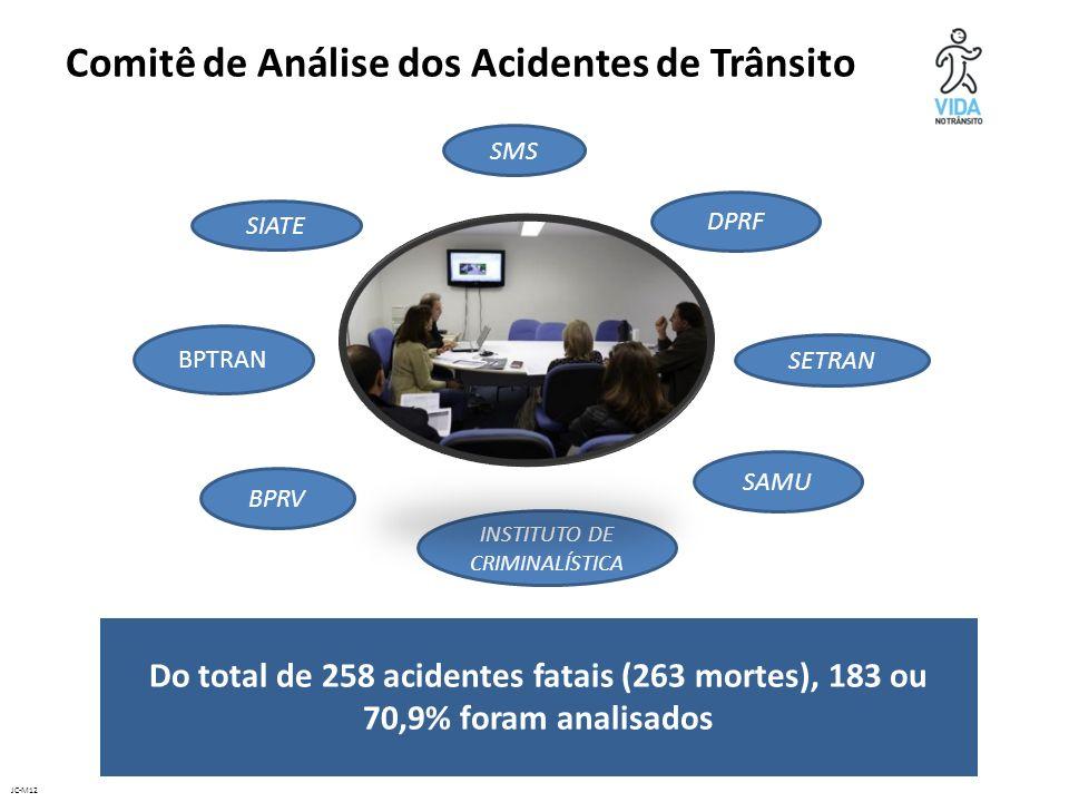 JC-M12 SAMU SMS SETRAN INSTITUTO DE CRIMINALÍSTICA SIATE BPTRAN DPRF BPRV Comitê de Análise dos Acidentes de Trânsito Do total de 258 acidentes fatais (263 mortes), 183 ou 70,9% foram analisados