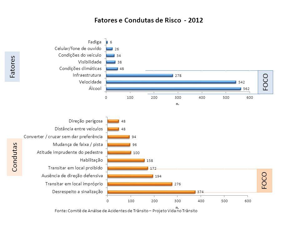 Fatores Condutas Fatores e Condutas de Risco - 2012 FOCO Fonte: Comitê de Análise de Acidentes de Trânsito – Projeto Vida no Trânsito