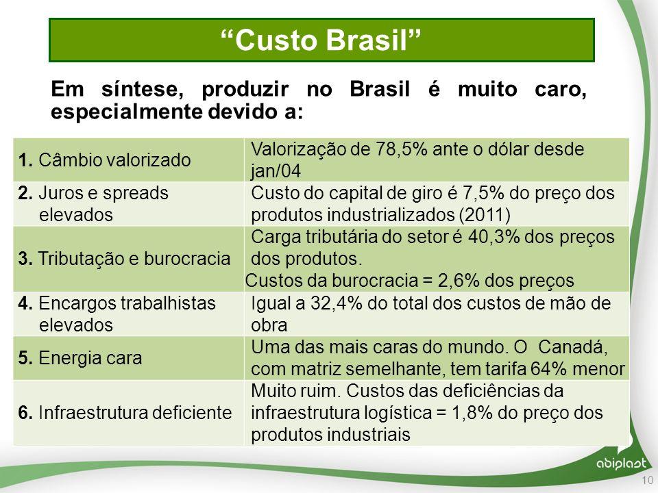10 Custo Brasil 1.Câmbio valorizado Valorização de 78,5% ante o dólar desde jan/04 2.