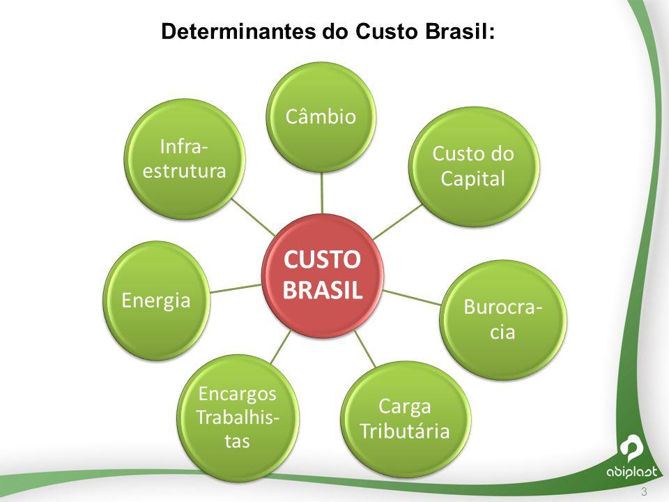 Determinantes do Custo Brasil: 3 CUSTO BRASIL Câmbio Custo do Capital Burocra- cia Carga Tributária Encargos Trabalhis- tas Infra- estrutura Energia
