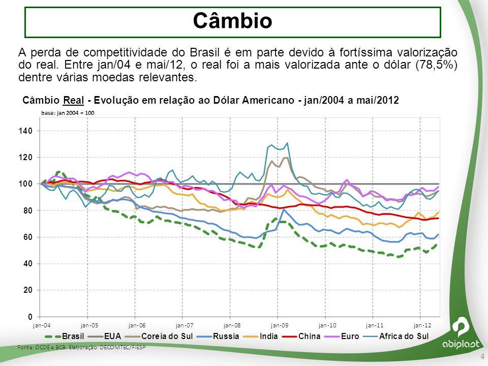 4 Câmbio A perda de competitividade do Brasil é em parte devido à fortíssima valorização do real.