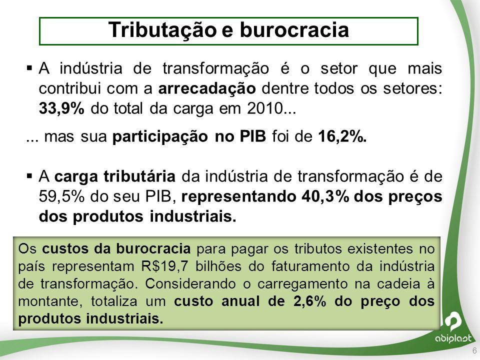 6 Tributação e burocracia A indústria de transformação é o setor que mais contribui com a arrecadação dentre todos os setores: 33,9% do total da carga em 2010......