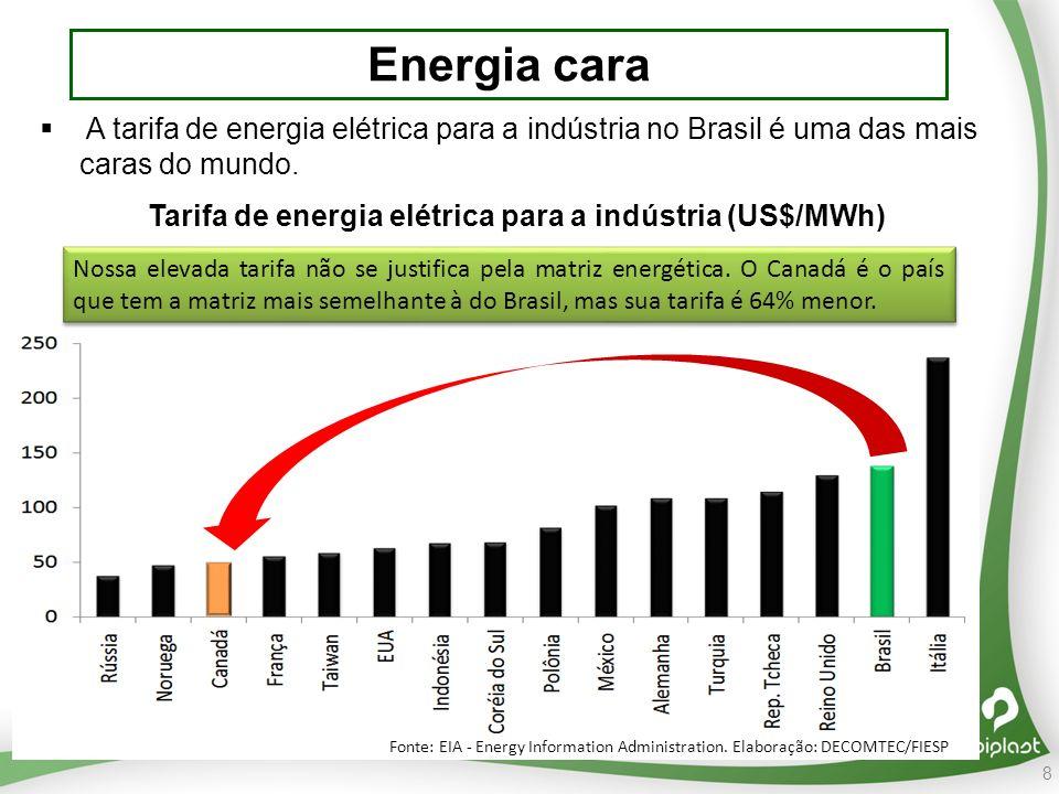 8 Energia cara A tarifa de energia elétrica para a indústria no Brasil é uma das mais caras do mundo.