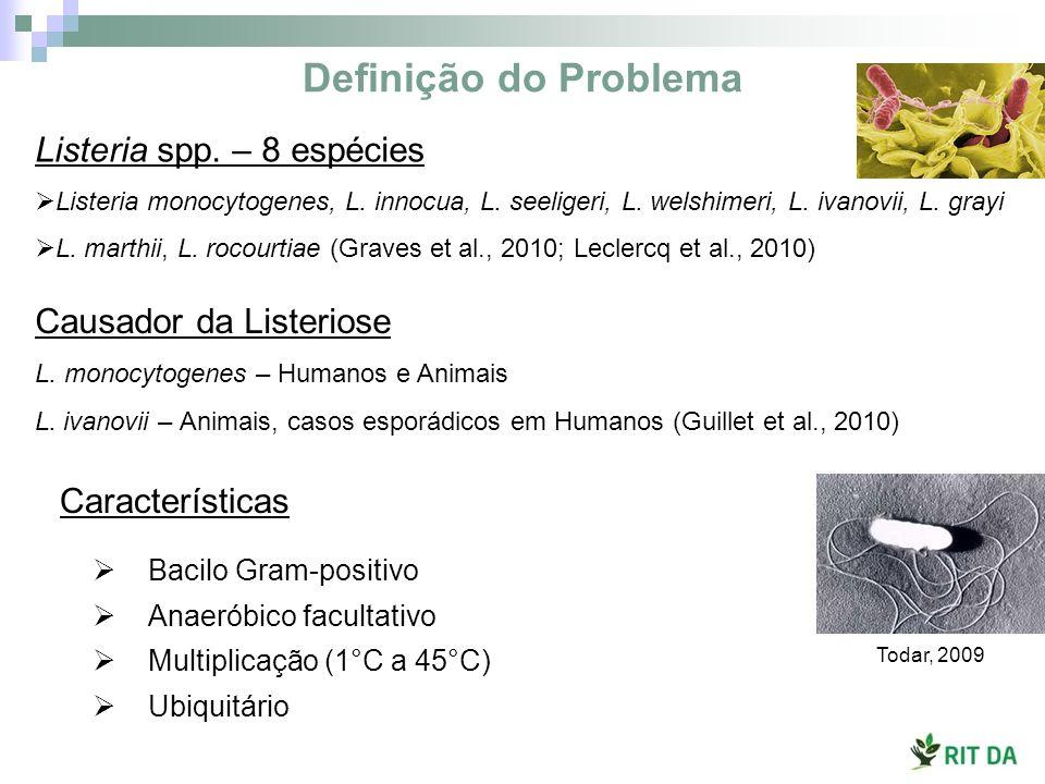 Definição do Problema Listeria spp. – 8 espécies Listeria monocytogenes, L. innocua, L. seeligeri, L. welshimeri, L. ivanovii, L. grayi L. marthii, L.