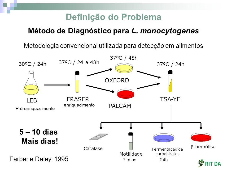 Imunofluorescência MAb 2D12 Anti-InlA L.monocytogenes 4b (F4244) L.