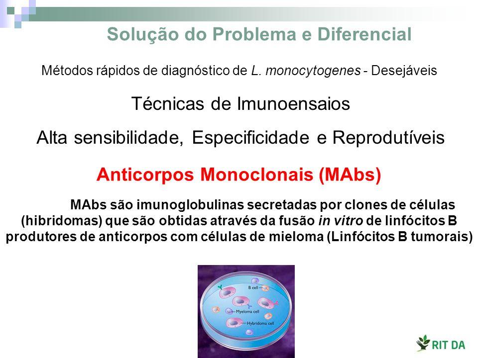 4 hibridomas secretando MAbs anti-Listeria spp.