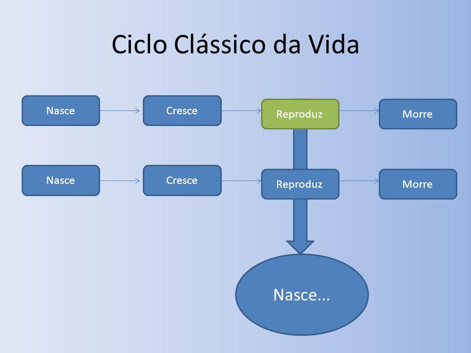 Ciclo Clássico da Vida NasceCresce ReproduzMorre NasceCresce ReproduzMorre Nasce...
