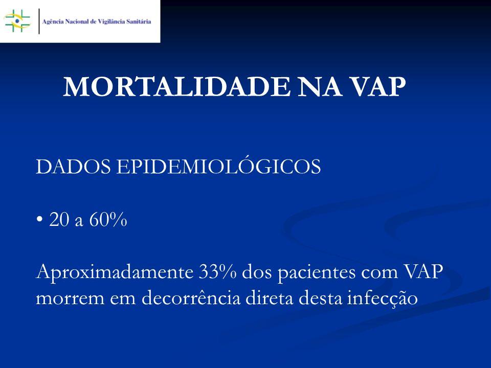 DADOS EPIDEMIOLÓGICOS 20 a 60% Aproximadamente 33% dos pacientes com VAP morrem em decorrência direta desta infecção MORTALIDADE NA VAP