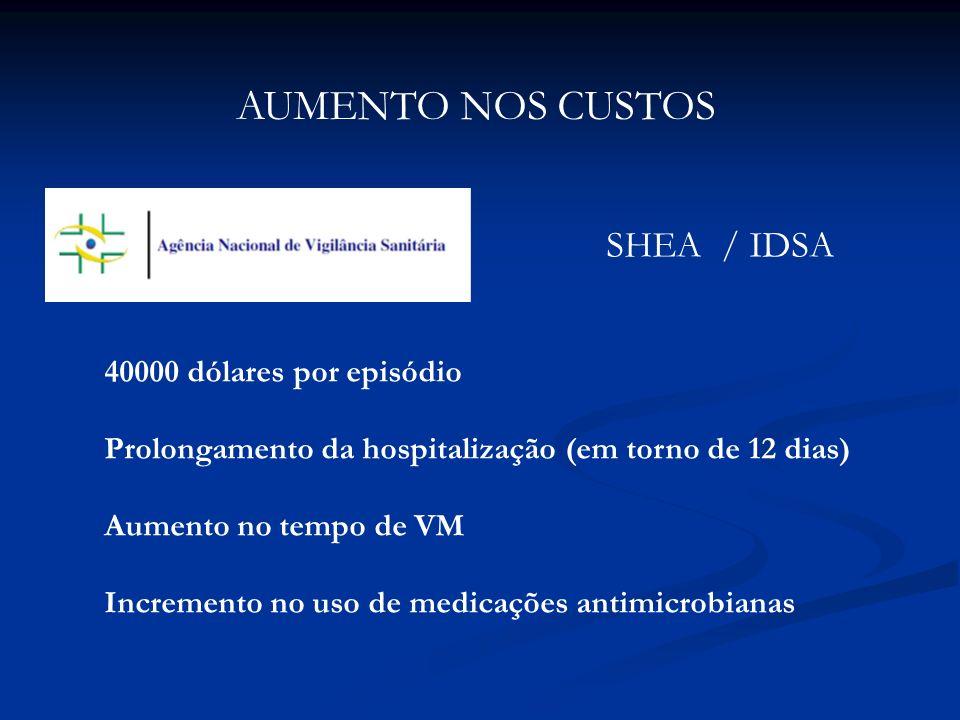 40000 dólares por episódio Prolongamento da hospitalização (em torno de 12 dias) Aumento no tempo de VM Incremento no uso de medicações antimicrobiana