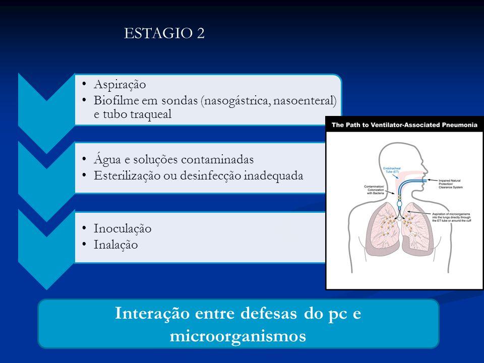 ESTAGIO 2 Aspiração Biofilme em sondas (nasogástrica, nasoenteral) e tubo traqueal Água e soluções contaminadas Esterilização ou desinfecção inadequad