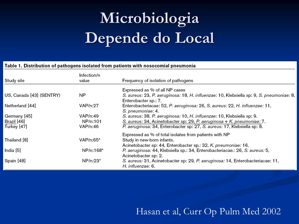 Microbiologia Depende do Local Hasan et al, Curr Op Pulm Med 2002
