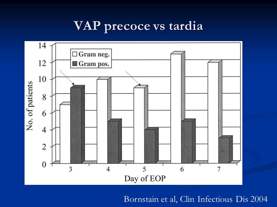 VAP precoce vs tardia Bornstain et al, Clin Infectious Dis 2004