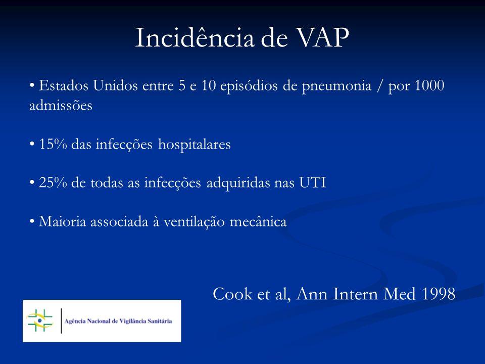 Incidência de VAP Estados Unidos entre 5 e 10 episódios de pneumonia / por 1000 admissões 15% das infecções hospitalares 25% de todas as infecções adq