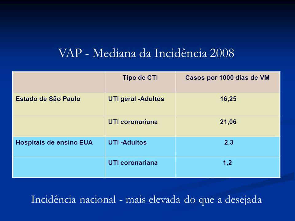 Tipo de CTICasos por 1000 dias de VM Estado de São PauloUTI geral -Adultos 16,25 UTI coronariana 21,06 Hospitais de ensino EUAUTI -Adultos 2,3 UTI cor