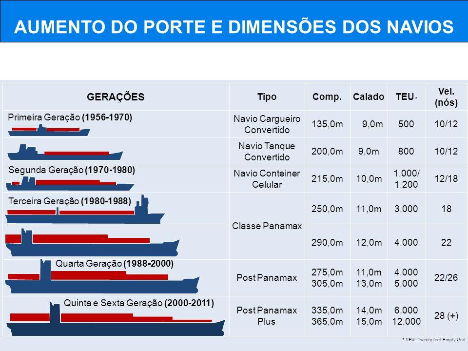 GERAÇÕES 28 (+) 6.000 12.000 14,0m 15,0m 335,0m 365,0m Post Panamax Plus 22/26 4.000 5.000 11,0m 13,0m 275,0m 305,0m Post Panamax 224.00012,0m290,0m 1