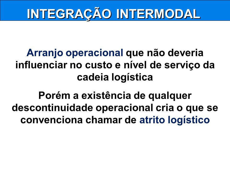 INTEGRAÇÃO INTERMODAL Arranjo operacional que não deveria influenciar no custo e nível de serviço da cadeia logística Porém a existência de qualquer d