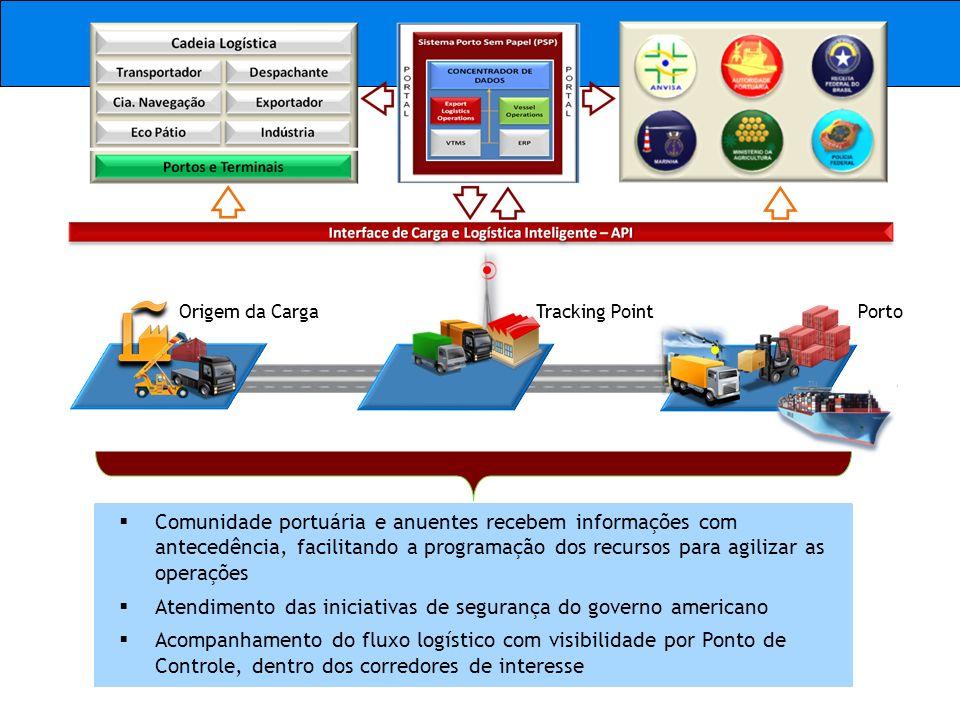 Origem da Carga Porto Tracking Point Comunidade portuária e anuentes recebem informações com antecedência, facilitando a programação dos recursos para