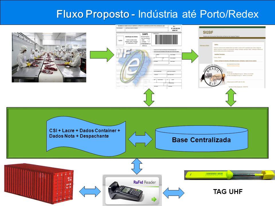 Fluxo Proposto - Fluxo Proposto - Indústria até Porto/Redex TAG UHF CSI + Lacre + Dados Container + Dados Nota + Despachante Base Centralizada