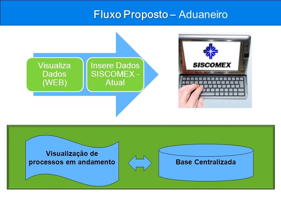 Fluxo Proposto – Fluxo Proposto – Aduaneiro Visualização de processos em andamento Base Centralizada Visualiza Dados (WEB) Insere Dados SISCOMEX - Atu