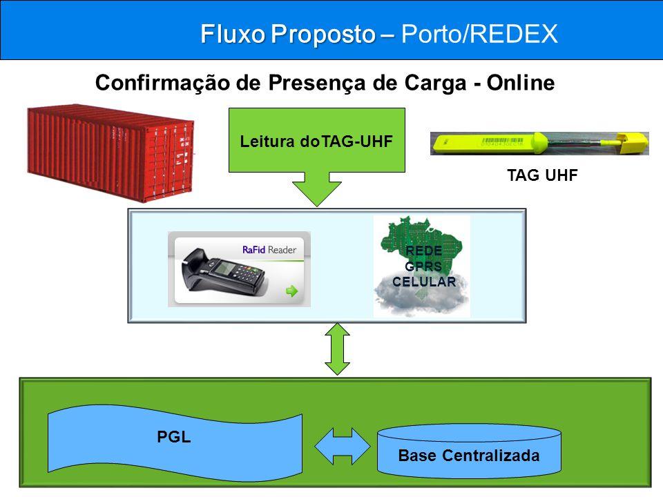 Fluxo Proposto – Fluxo Proposto – Porto/REDEX PGL Base Centralizada TAG UHF Confirmação de Presença de Carga - Online REDE GPRS CELULAR Leitura doTAG-