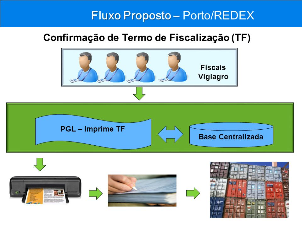 Fluxo Proposto – Fluxo Proposto – Porto/REDEX PGL – Imprime TF Base Centralizada Confirmação de Termo de Fiscalização (TF) Fiscais Vigiagro