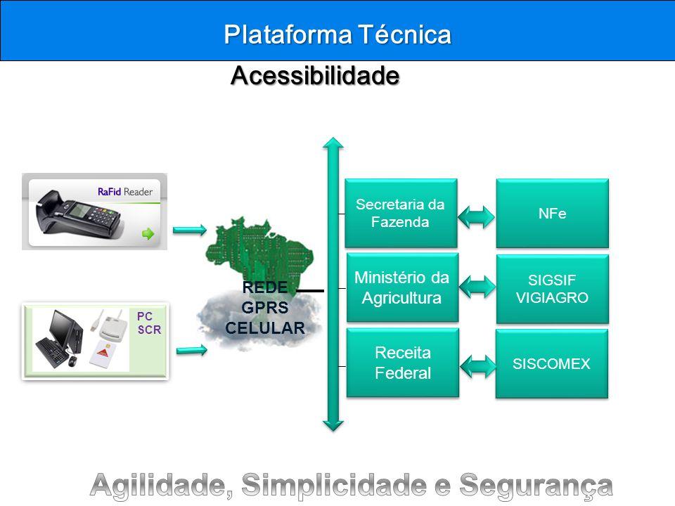 Acessibilidade Acessibilidade Plataforma Técnica PC SCR REDE GPRS CELULAR Secretaria da Fazenda Ministério da Agricultura Receita Federal NFe SIGSIF V