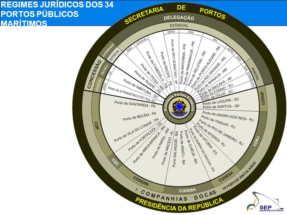 REGIMES JURÍDICOS DOS 34 PORTOS PÚBLICOS MARÍTIMOS
