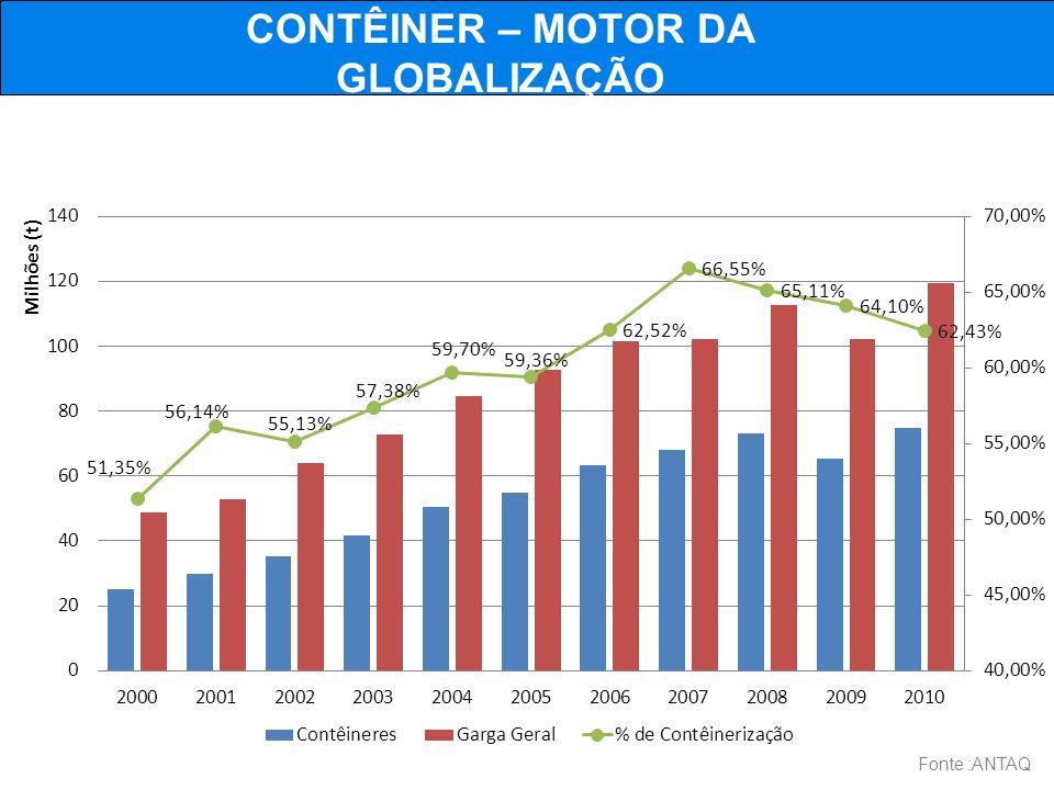 CONTÊINER – MOTOR DA GLOBALIZAÇÃO Fonte :ANTAQ