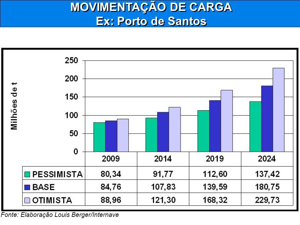 MOVIMENTAÇÃO DE CARGA Ex: Porto de Santos MOVIMENTAÇÃO DE CARGA Ex: Porto de Santos