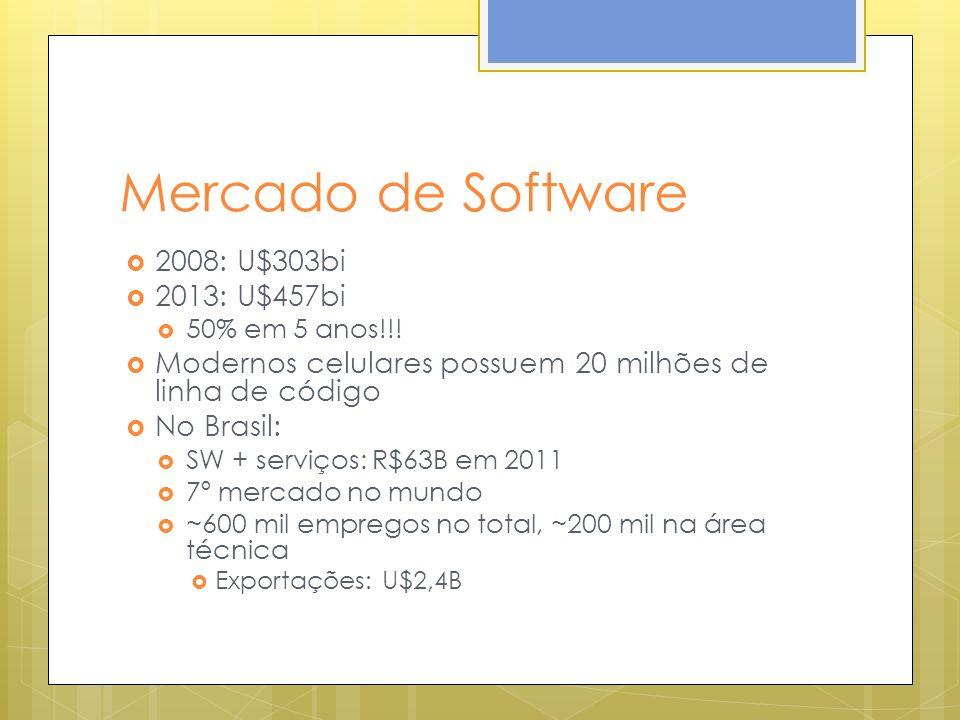 Mercado de Software 2008: U$303bi 2013: U$457bi 50% em 5 anos!!! Modernos celulares possuem 20 milhões de linha de código No Brasil: SW + serviços: R$