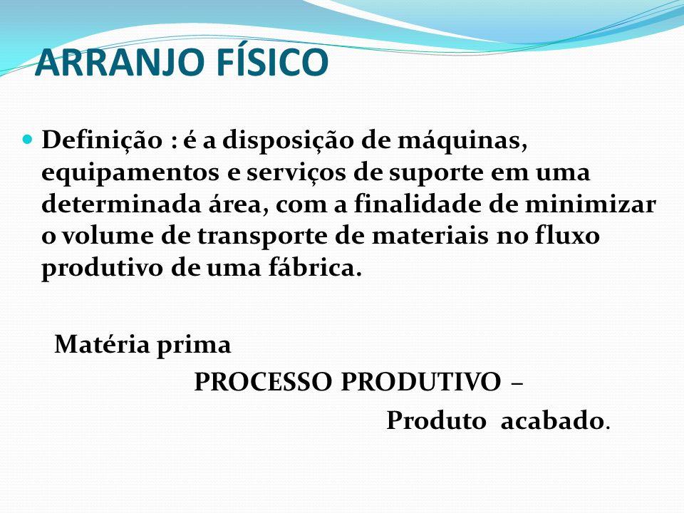 ARRANJO FÍSICO Definição : é a disposição de máquinas, equipamentos e serviços de suporte em uma determinada área, com a finalidade de minimizar o vol