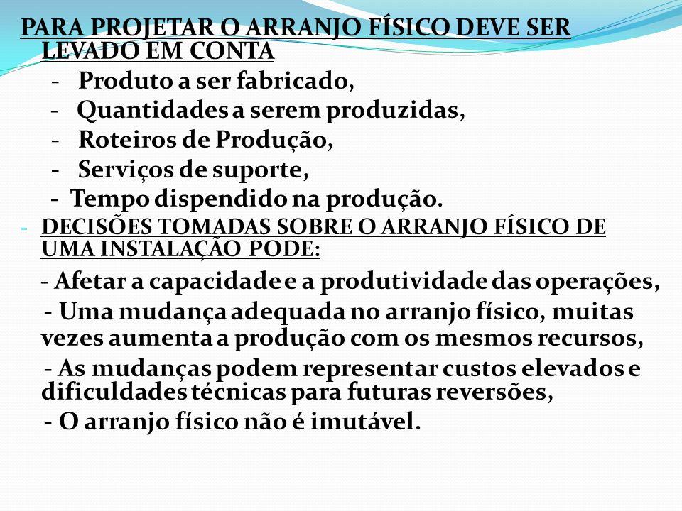 TIPOS DE ARRANJOS FÍSICOS - Arranjo Físico Linear ou por Produto, - Arranjo Físico Funcional ou por Processo, - Arranjo Físico Posicional ou de Posição Fixa, - Arranjo Físico Celular.
