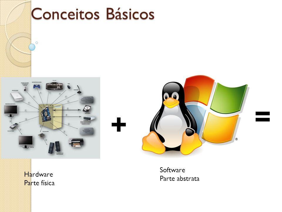 Conceitos Básicos + = Hardware Parte física Software Parte abstrata