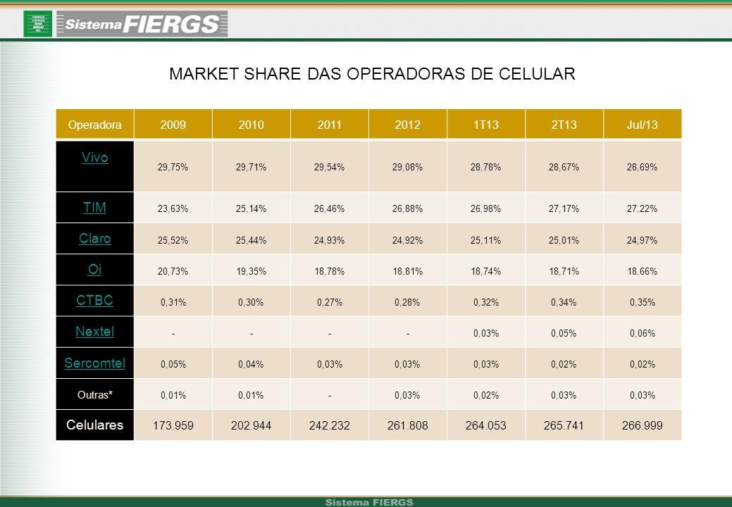 Operadoras1T122T123T124T121T132T13 Oi 43,66%43,08%42,58%42,21%41,79%41,07% Telefônica 25,19%24,71%24,26%23,88%23,56%23,34% Embratel 19,93%20,61%21,13%21,69%22,20%22,75% GVT 7,12%7,50%7,89%8,11%8,32%8,54% CTBC 1,77%1,79%1,82%1,83%1,86%1,89% TIM 1,51%1,48%1,49%1,47%1,44%1,42% Outras 0,83% 0,82% 0,84%0,99% BRASIL 43.25243.65344.01444.30544.38144.635 MARKET SHARE OPERADORAS SERVIÇO FIXO