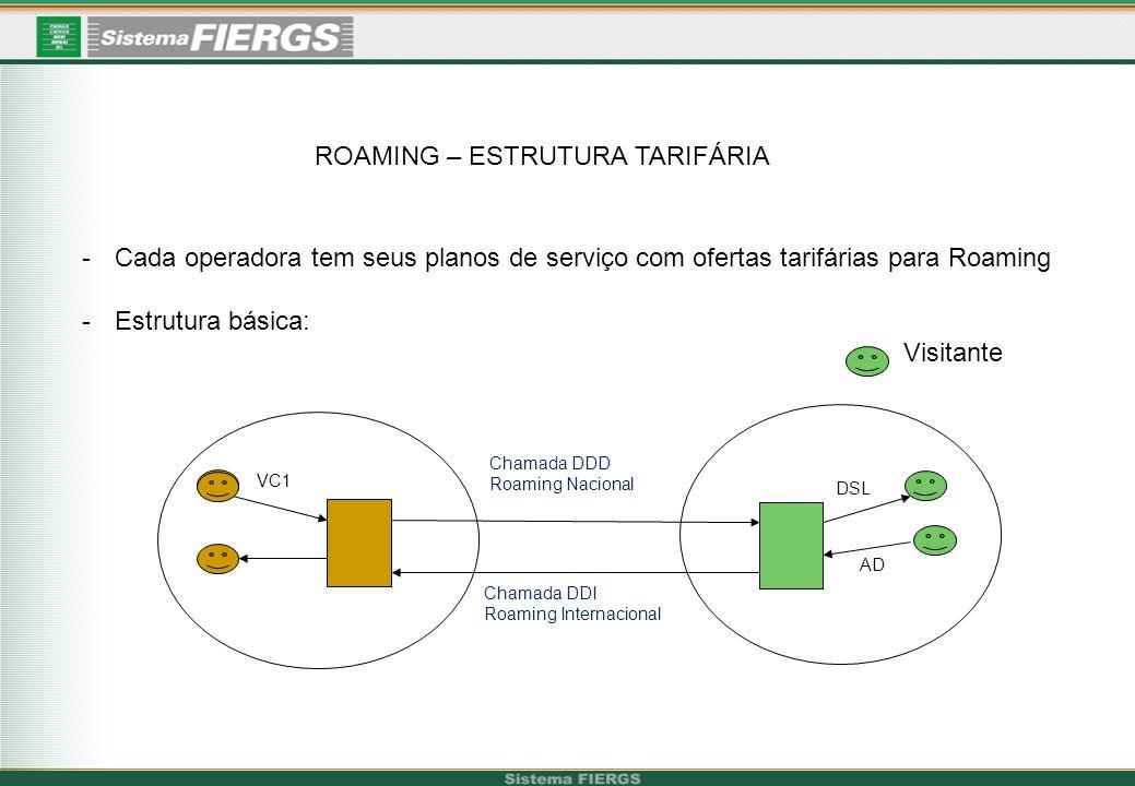 ROAMING – ESTRUTURA TARIFÁRIA -Cada operadora tem seus planos de serviço com ofertas tarifárias para Roaming -Estrutura básica: Visitante VC1 DSL Cham