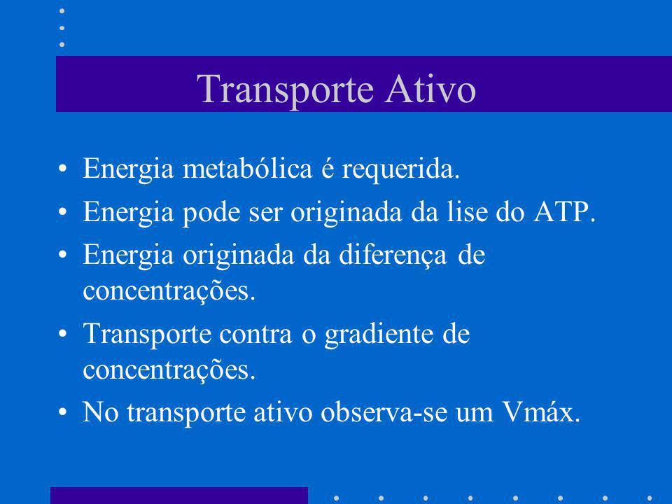 Transporte Ativo Energia metabólica é requerida.Energia pode ser originada da lise do ATP.