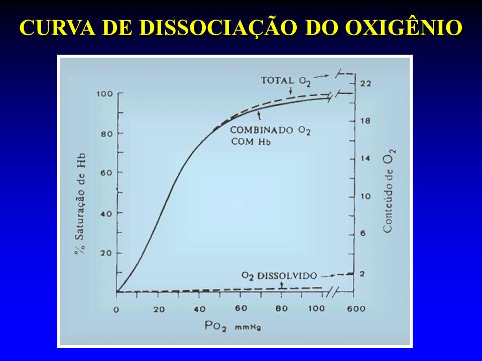CURVA DE DISSOCIAÇÃO DO OXIGÊNIO